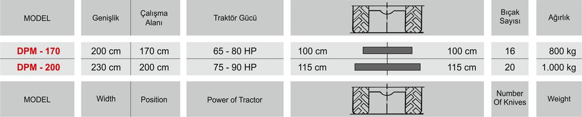 Makinanın arka tarafında yer alan elek sayesinde, dallar elek çapından geçecek boyuta gelinceye kadar parçalanmaya devam eder. Dal Parçalama makinalarının hem ileri hem geri çalışabilme özelliği sayesinde çalışırken dilediğiniz konfora sahip olmanız mümkündür. İlerleme yönünün tersine çalışan ve hidromotor tarafından tahrik edilen besleyici rotor, üzerinde bulunan güçlü parmaklar sayesinde büyük dal parçalarını makinanın içerisine hızla alır ve yüksek parçalama etkinliği ile toprağın organik maddeler ile zenginleşmesine olanak tanır. Rotor devir hızını kasnak ayar kolundan ayarlamak ise çok kolaydır.